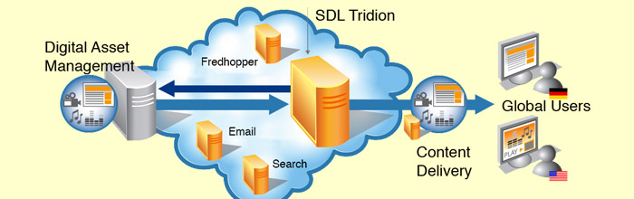 sdl-cloud-architecture