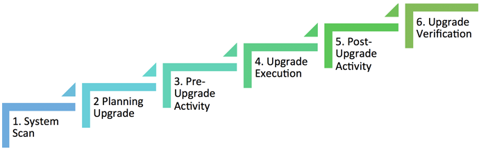 Adobe AEM Upgrade Steps
