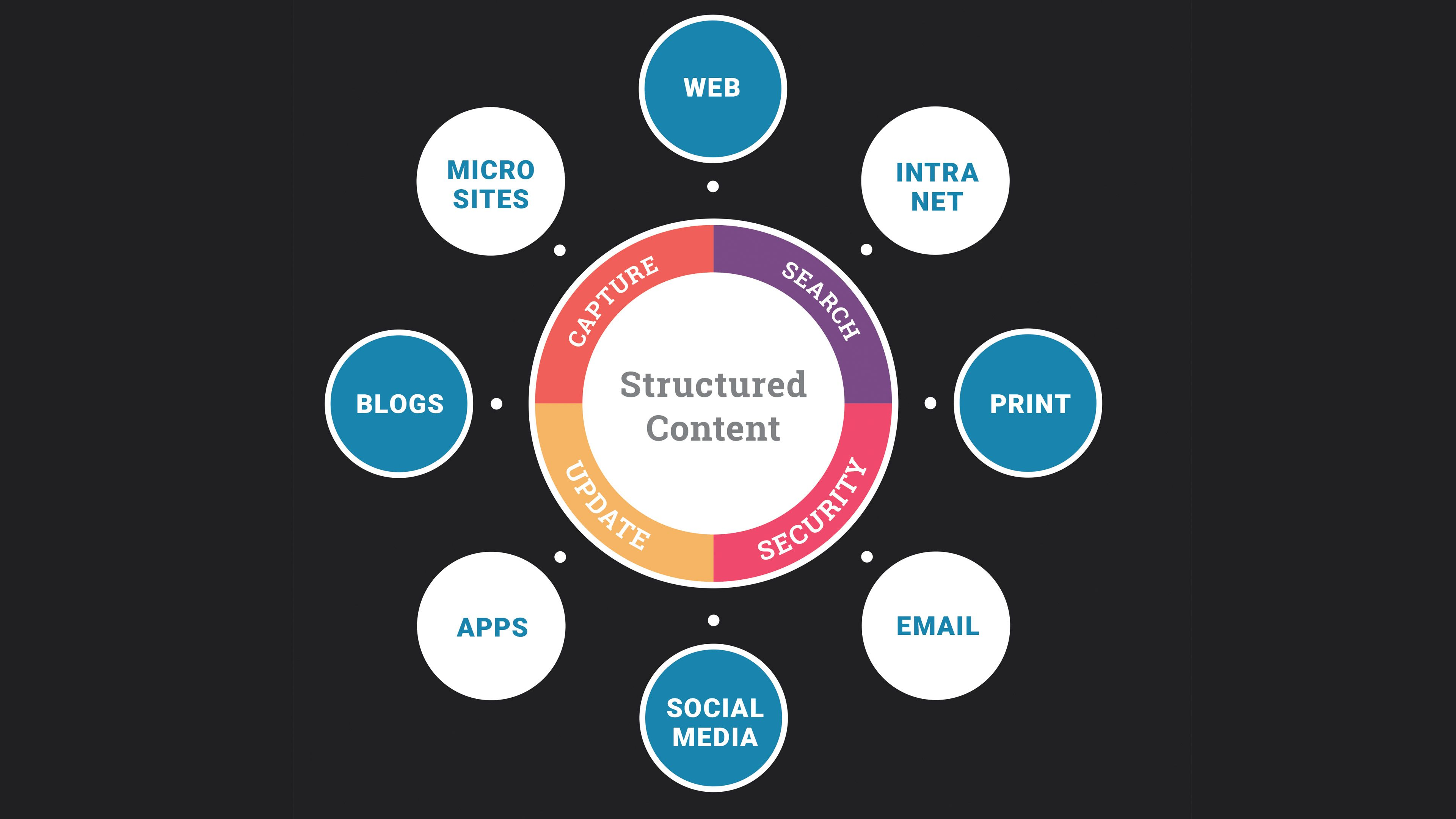 Structured Content Multi Channel