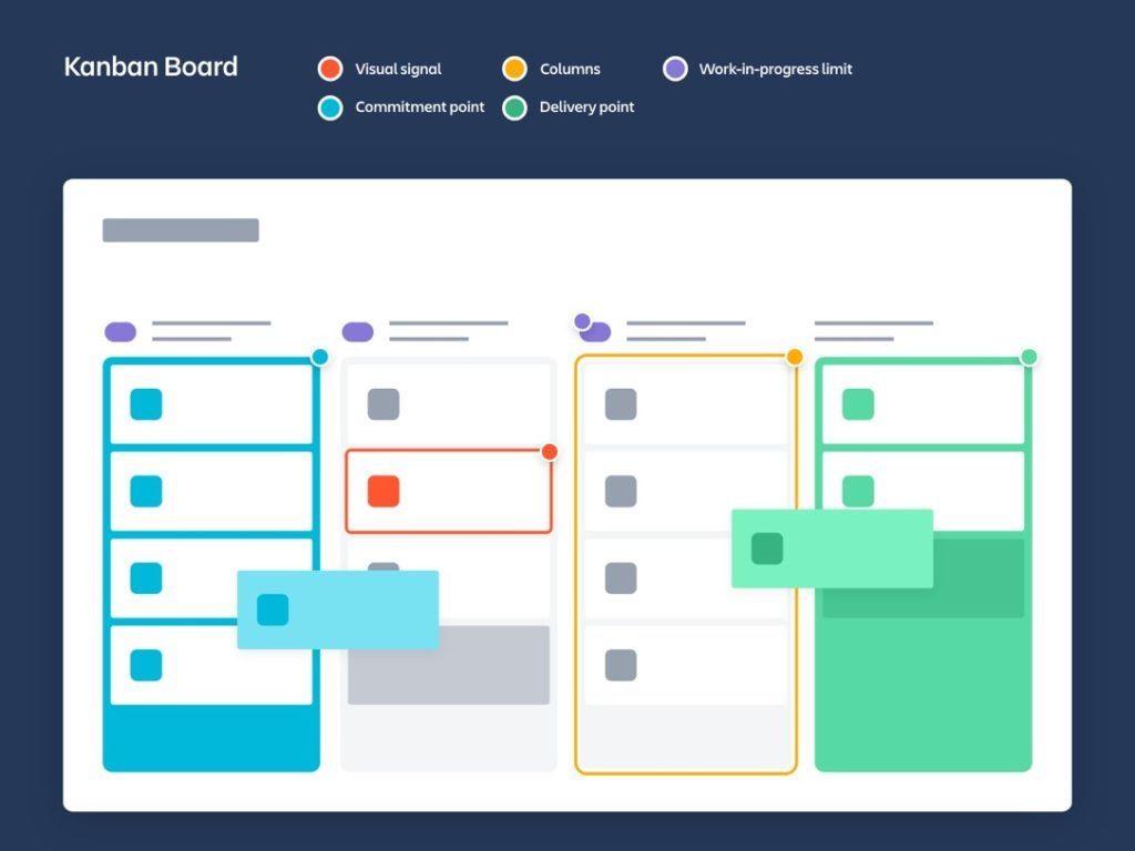 Kanban board and how it's used to display different phases visually to users.