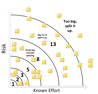 On Scrum projects within the Agile Methodology, you need to relatively size items so that you can sprint plan. Here is a diagram of how relative sizing can be done.