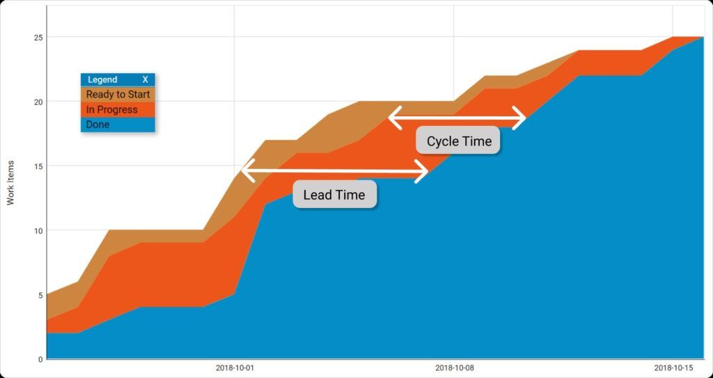 There are several metrics that are important for Kanban teams to measure. Lead and cycle time are two of the most important. Work-in-progress also must be visible to the team.