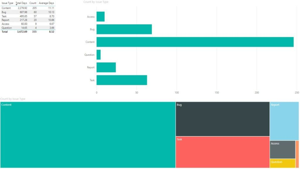 Microsoft Power BI reporting can be used by your team to measure overall team effectiveness. From number of items completed, lead time, cycle time, service desk agents and external customers, you can measure all aspects of your project.