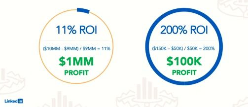 Comparison of the ROI metric that is commonly used in marketing.