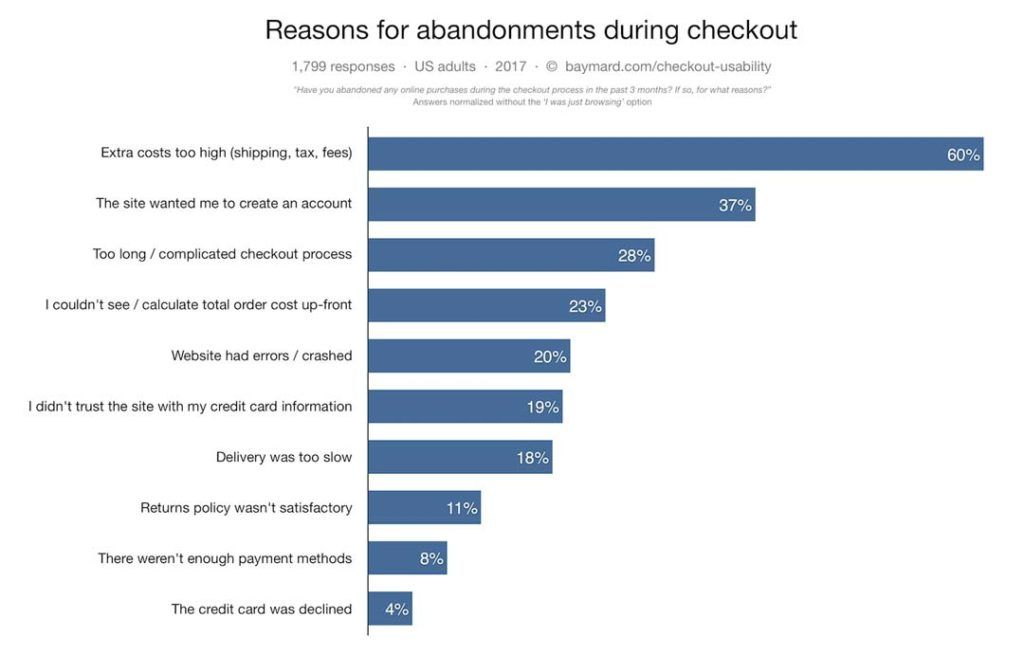 Chart of online cart abandonments and why carts are abandoned on the web.