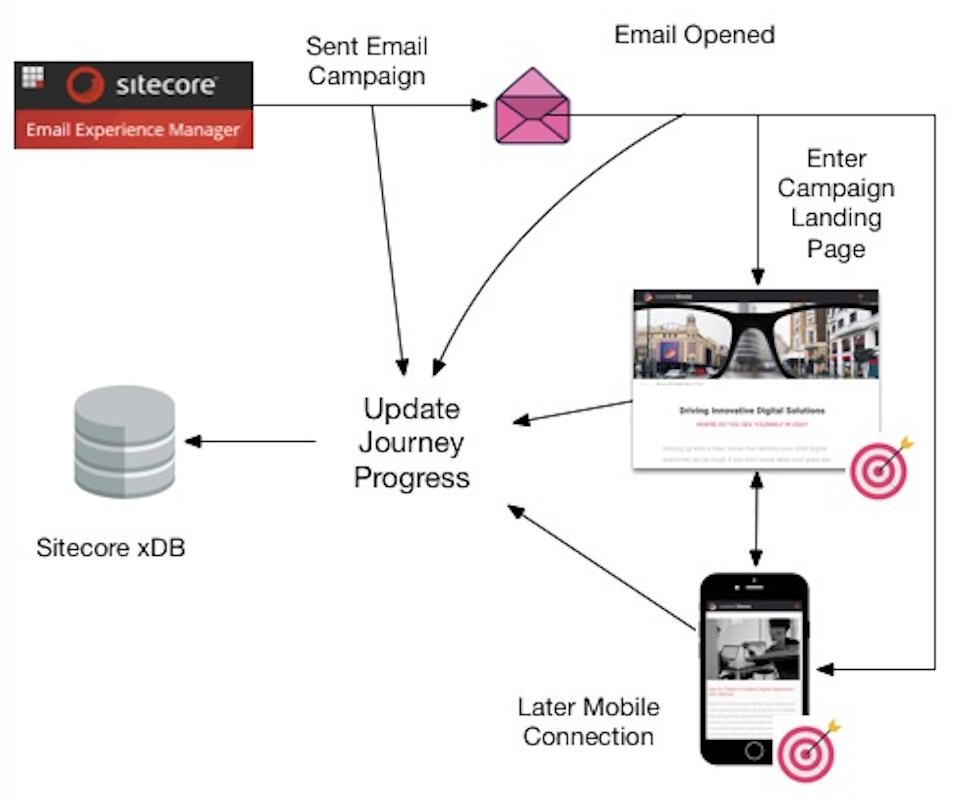Sitecore EXM Flow