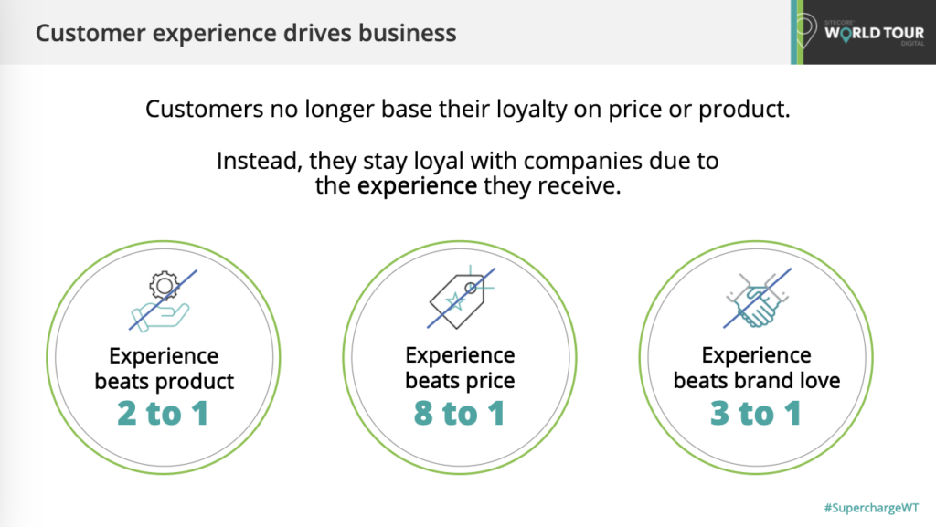 Sitecore customer experience drives business