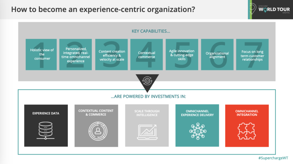 How to become an experience-centric organization